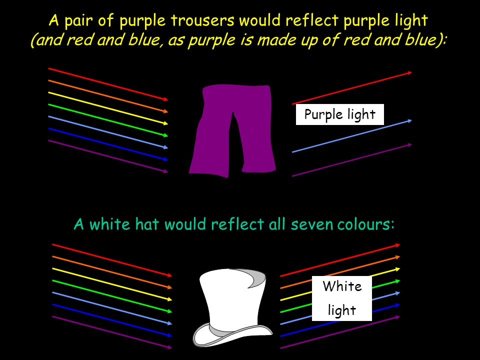 A white hat would reflect all seven colours: A pair of purple trousers would reflect purple light (and red and blue, as purple is made up of red and blue): Purple light White light