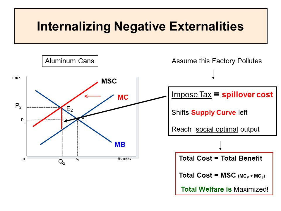 Internalizing Negative Externalities Impose Tax = spillover cost Shifts Supply Curve left Reach social optimal output Total Cost = Total Benefit Total Cost = MSC (MC P + MC S ) Total Welfare is Maximized.