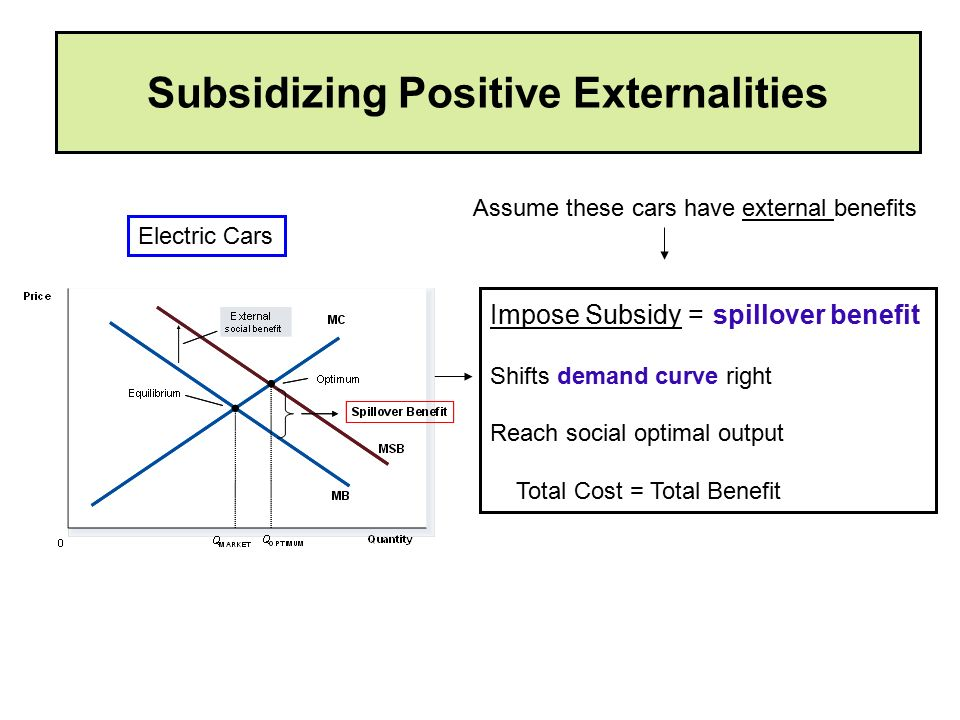 Subsidizing Positive Externalities Impose Subsidy = spillover benefit Shifts demand curve right Reach social optimal output Total Cost = Total Benefit Electric Cars Assume these cars have external benefits