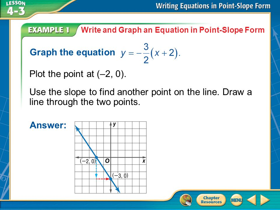 Concept 1 Example 1 Write And Graph An Equation In Point Slope Form