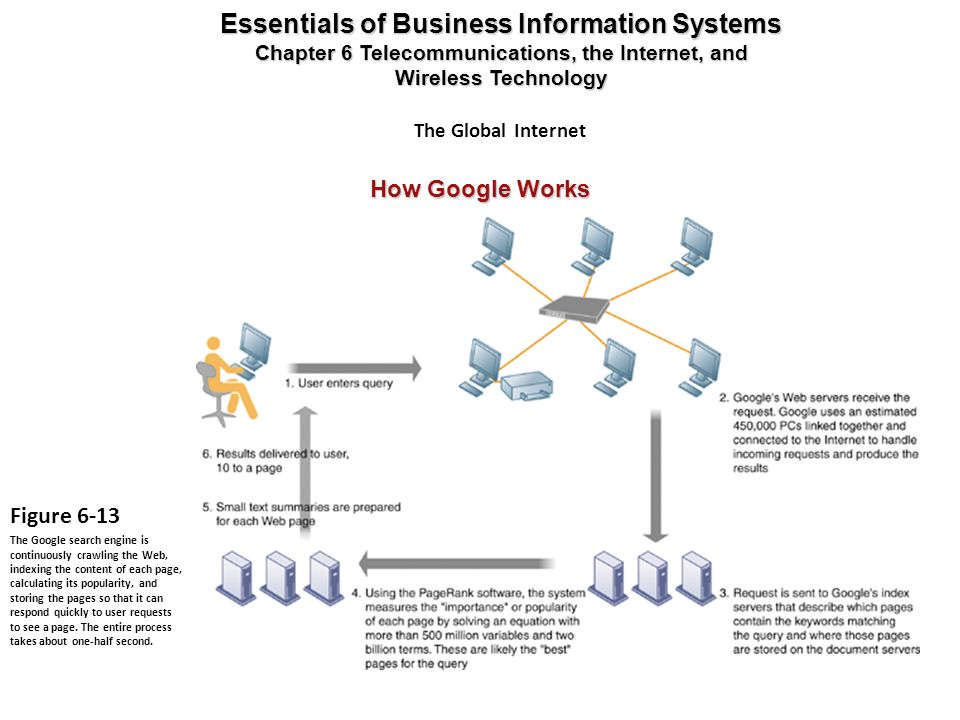How Google Works Essentials of Business Information Systems Chapter 6 Telecommunications, the Internet, and Wireless Technology Figure 6-13 The Google