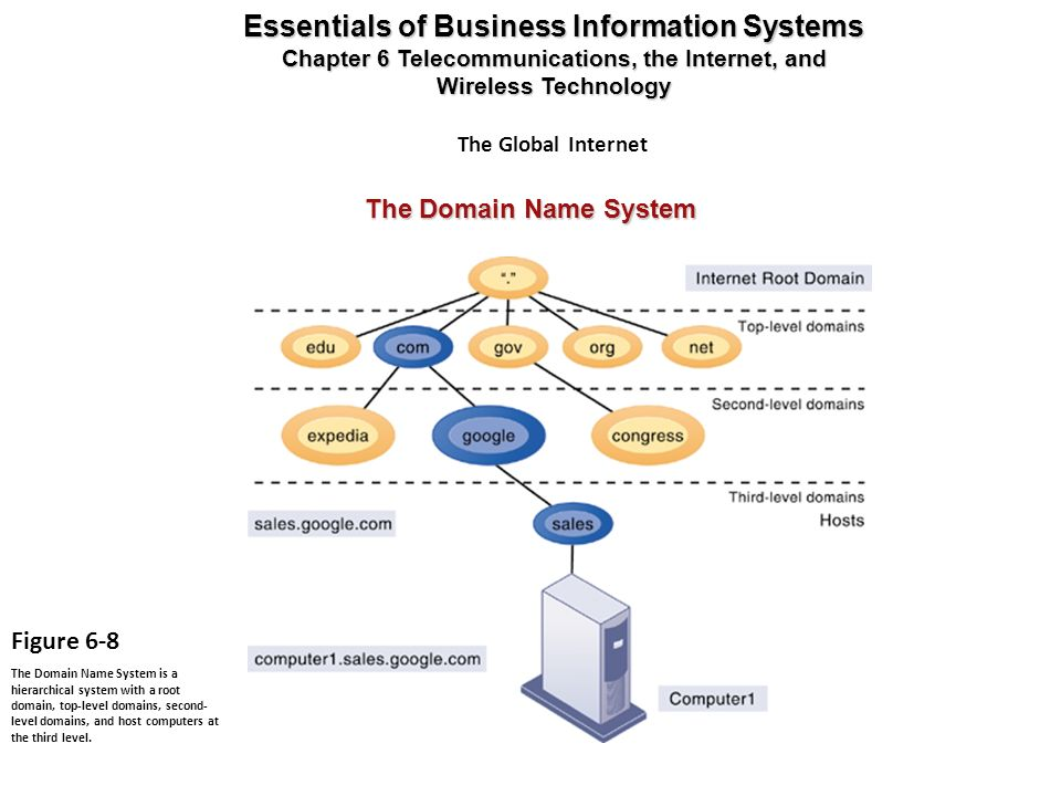 The Domain Name System Essentials of Business Information Systems Chapter 6 Telecommunications, the Internet, and Wireless Technology Figure 6-8 The D