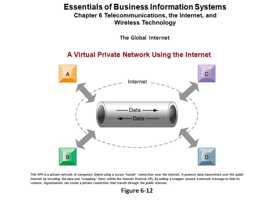 A Virtual Private Network Using the Internet Essentials of Business Information Systems Chapter 6 Telecommunications, the Internet, and Wireless Techn