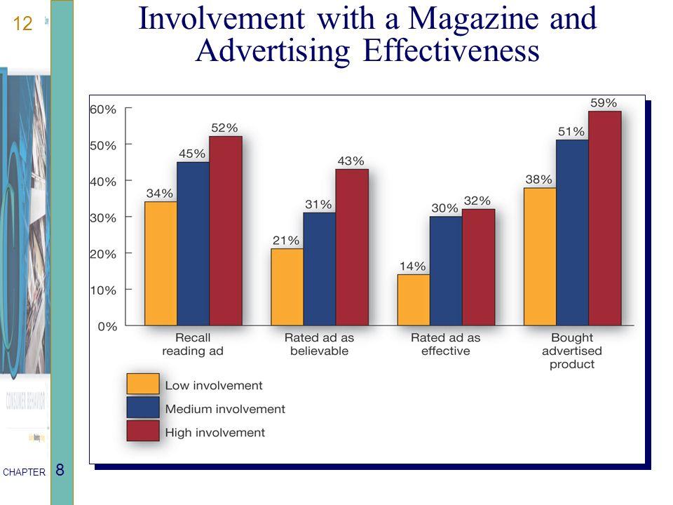 12 CHAPTER 8 Involvement with a Magazine and Advertising Effectiveness