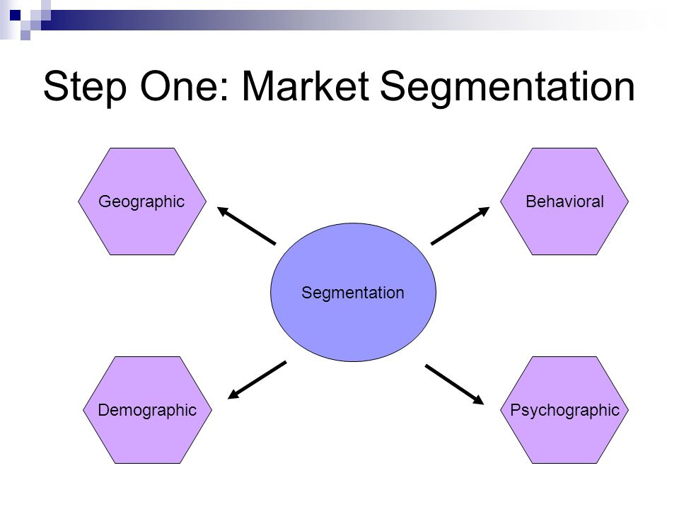 market segmentation and consumer profile Segmentation, demographics and behavior segmentation is the process of breaking down the intended product market into manageable groups it can be broken down by:.