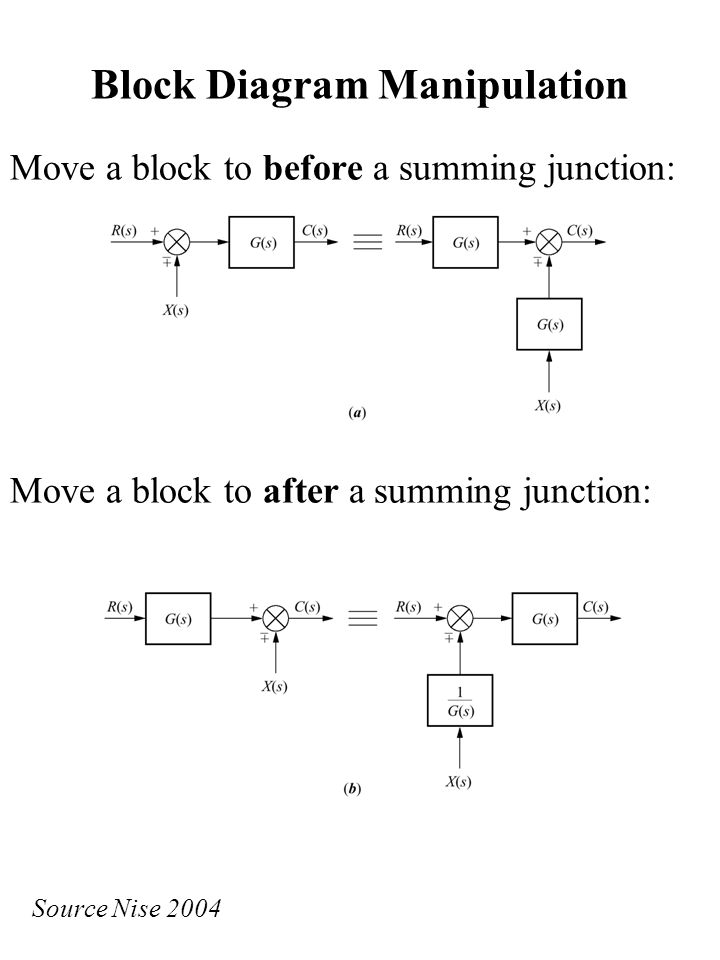 combining blocks in series changing the direction of a block, block diagram