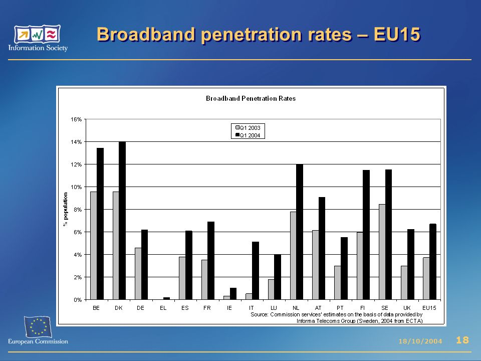 Internet broadband access penetration rate in eu15
