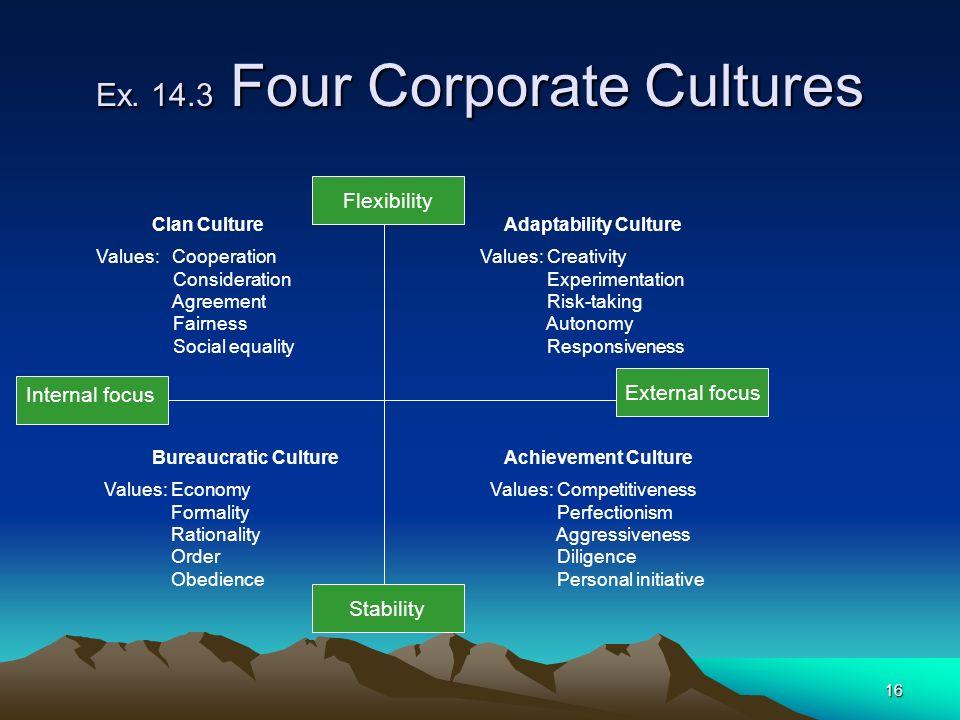 16 Ex. 14.3 Four Corporate Cultures External focus Flexibility Internal focus Stability Clan Culture Values: Cooperation Consideration Agreement Fairn
