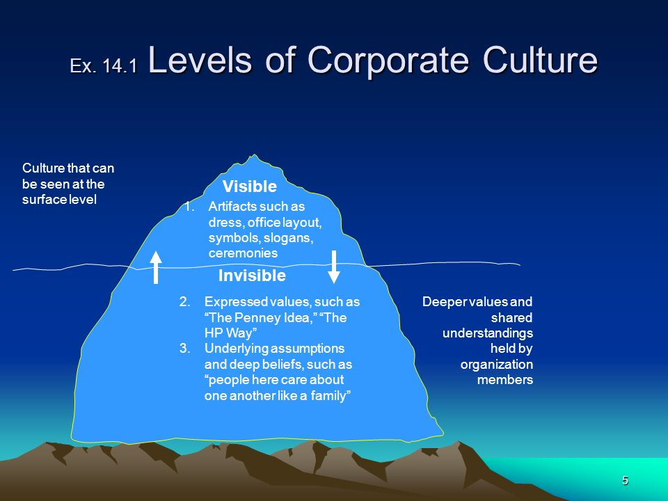 5 Ex. 14.1 Levels of Corporate Culture Visible 1.Artifacts such as dress, office layout, symbols, slogans, ceremonies Invisible 2.Expressed values, su