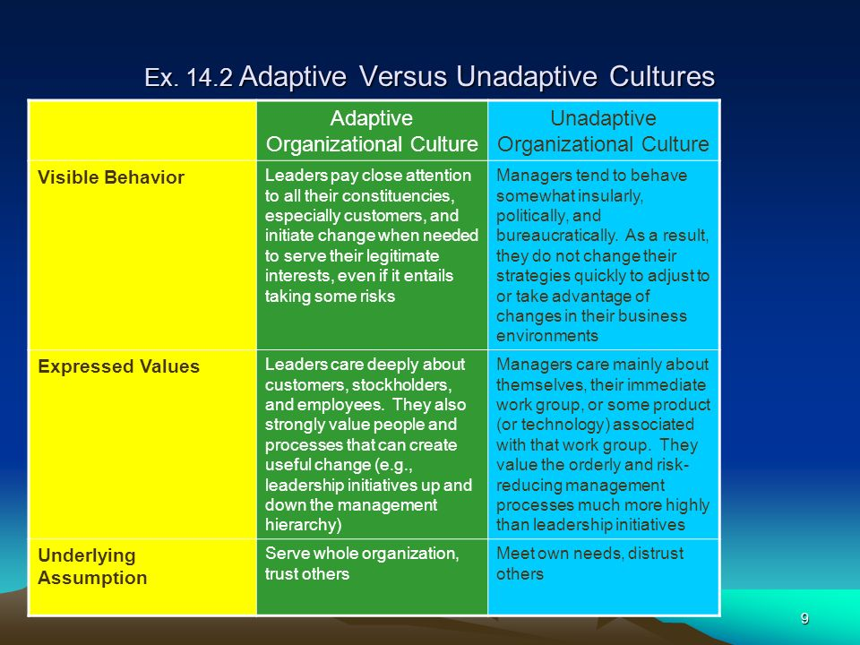 9 Ex. 14.2 Adaptive Versus Unadaptive Cultures Adaptive Organizational Culture Unadaptive Organizational Culture Visible Behavior Leaders pay close at