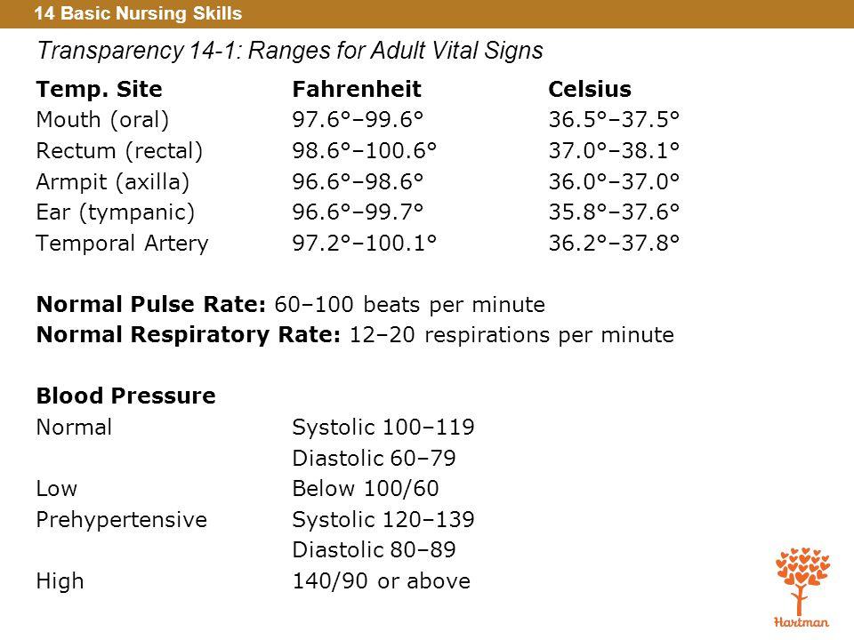 14 Basic Nursing Skills 1. Explain the importance of monitoring ...