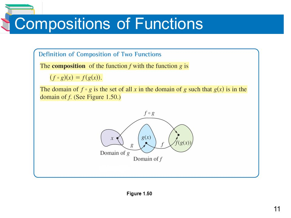 11 Compositions of Functions Figure 1.50