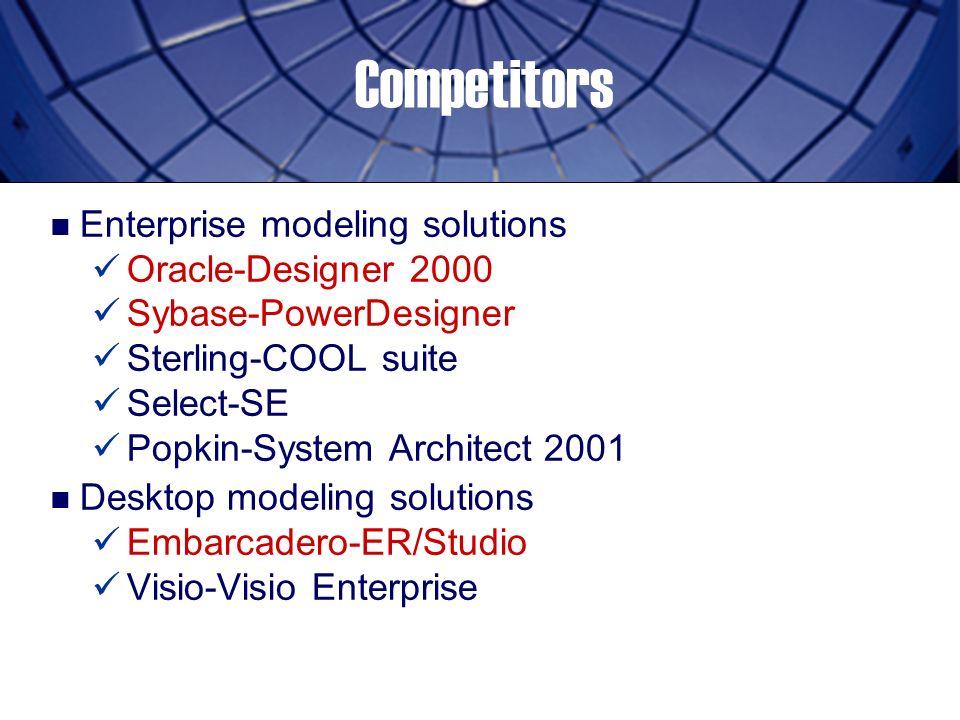 visio competitors