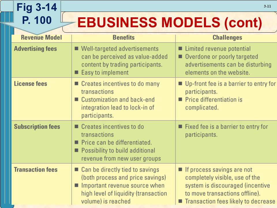 3-11 EBUSINESS MODELS (cont) Fig 3-14 P. 100