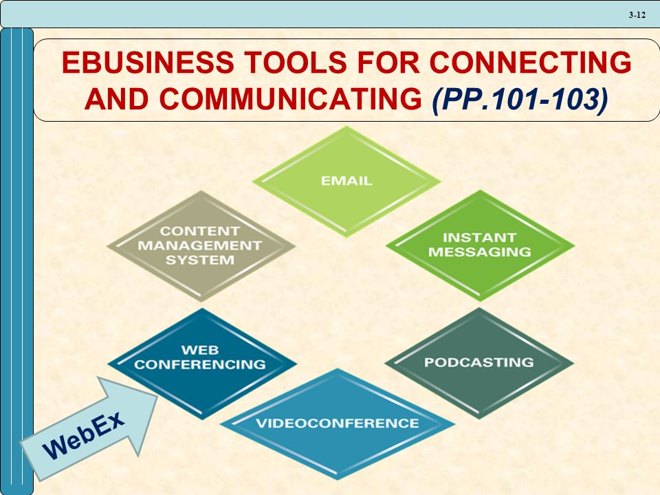 3-12 EBUSINESS TOOLS FOR CONNECTING AND COMMUNICATING (PP.101-103) WebEx