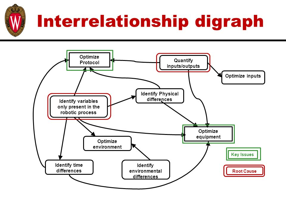 interrelationship digraphs define problem or opportunity  problem      interrelationship digraph root cause key issues identify physical differences optimize environment identify environmental differences optimize