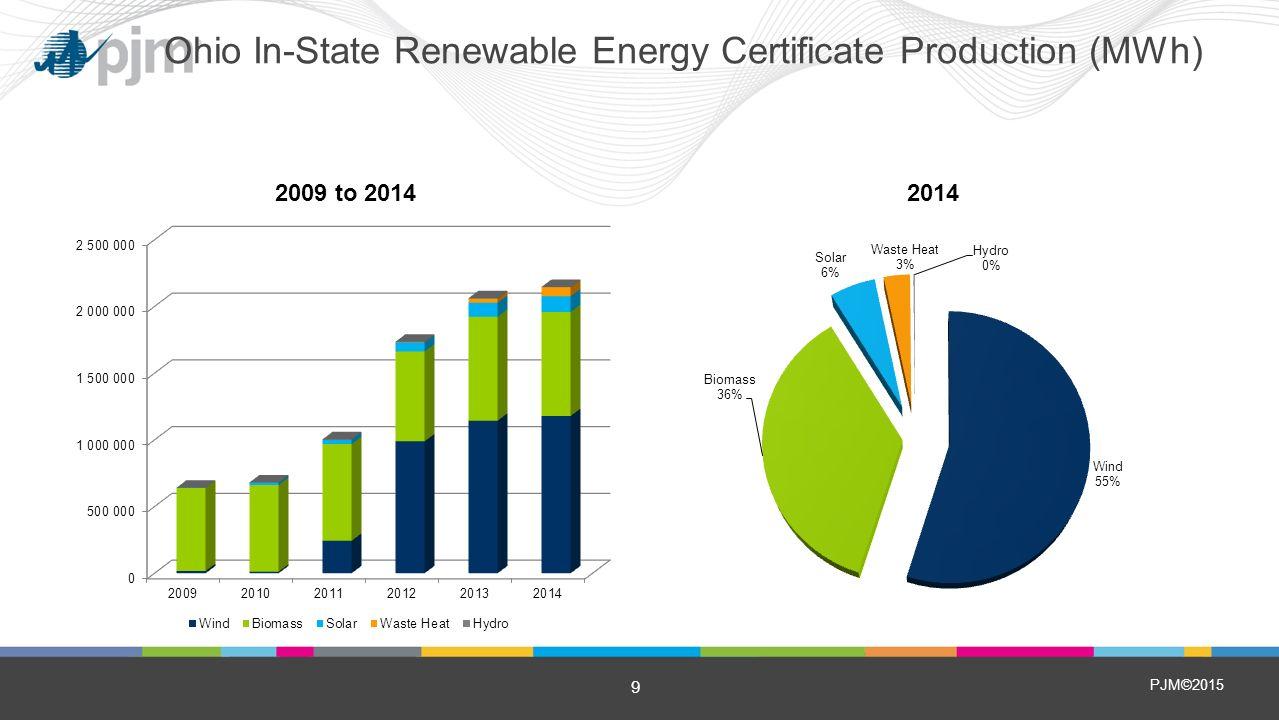 Pjm2015 attachment to testimony of andrew ott ohio energy 9 pjm2015 9 ohio in state renewable energy certificate production mwh xflitez Gallery
