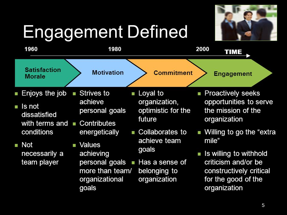 Engagement Defined 5 Engagement Commitment Motivation Satisfaction Morale 196019802000 TIME Enjoys the job Is not dissatisfied with terms and conditio