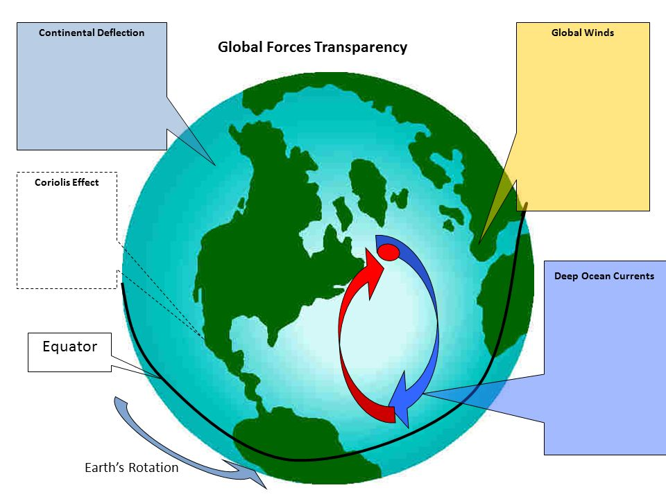 Equator Earth's Rotation Continental Deflection Coriolis Effect Global Forces Transparency Global Winds Deep Ocean Currents