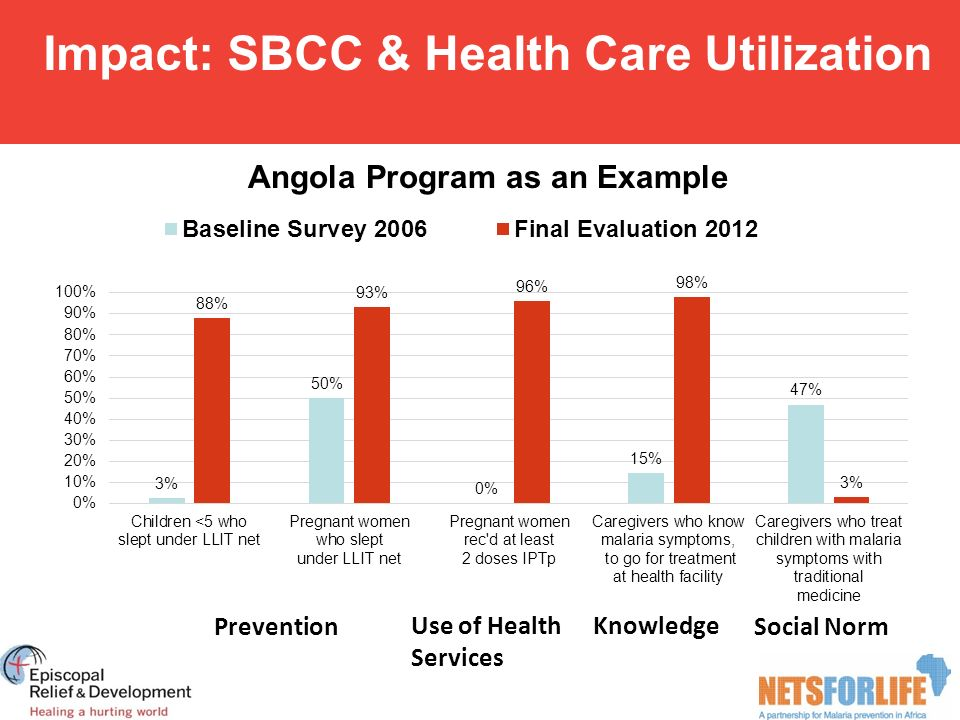 Impact: SBCC & Health Care Utilization Angola Program as an Example Prevention Use of Health Services Social Norm Knowledge
