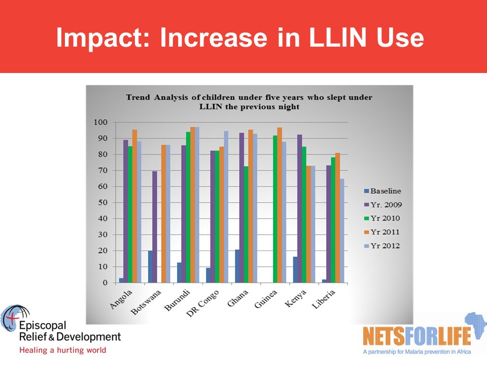 Impact: Increase in LLIN Use