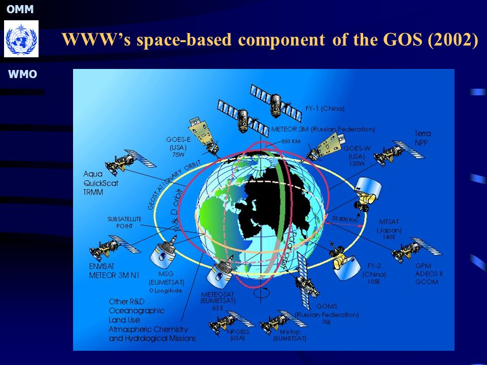 OMM WMO WWW's space-based component of the GOS (2002)