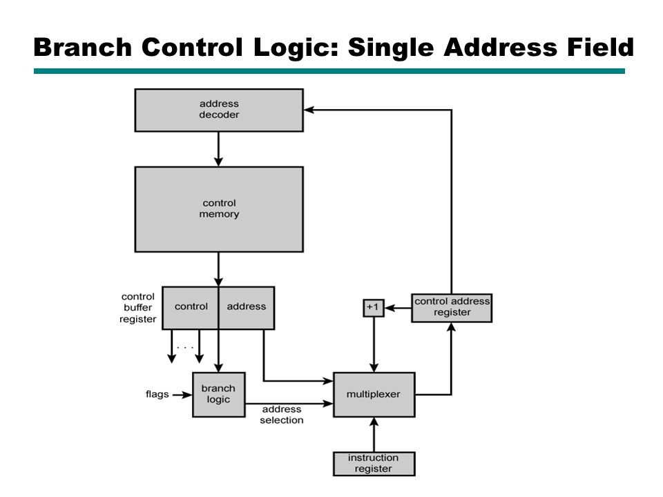 Branch Control Logic: Single Address Field