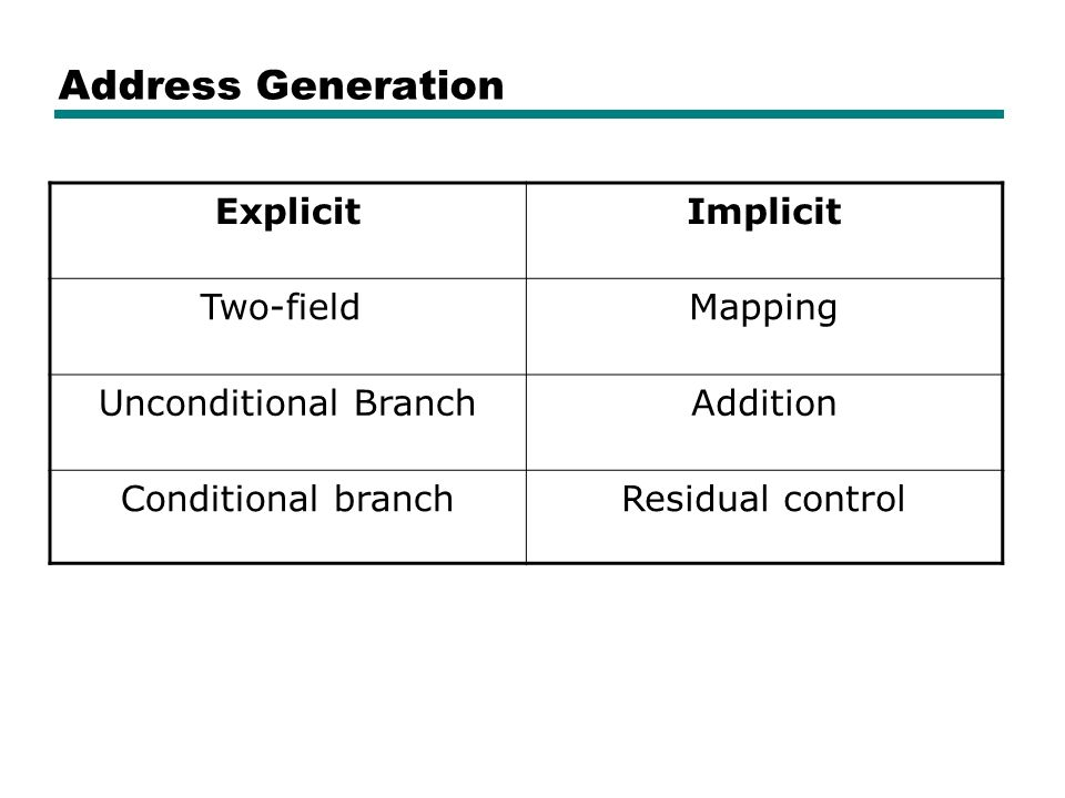 Address Generation ExplicitImplicit Two-fieldMapping Unconditional BranchAddition Conditional branchResidual control