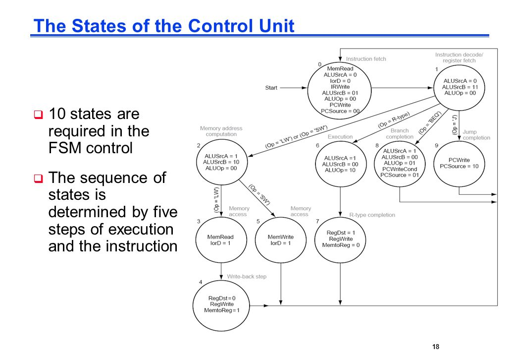 CPE232 Basic MIPS Architecture18 The States of the Control Unit  10 states are required in the FSM control  The sequence of states is determined by five steps of execution and the instruction