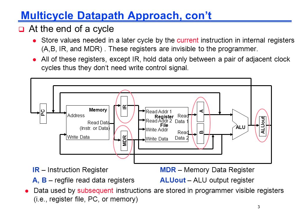 CPE232 Basic MIPS Architecture3  At the end of a cycle l Store values needed in a later cycle by the current instruction in internal registers (A,B, IR, and MDR).