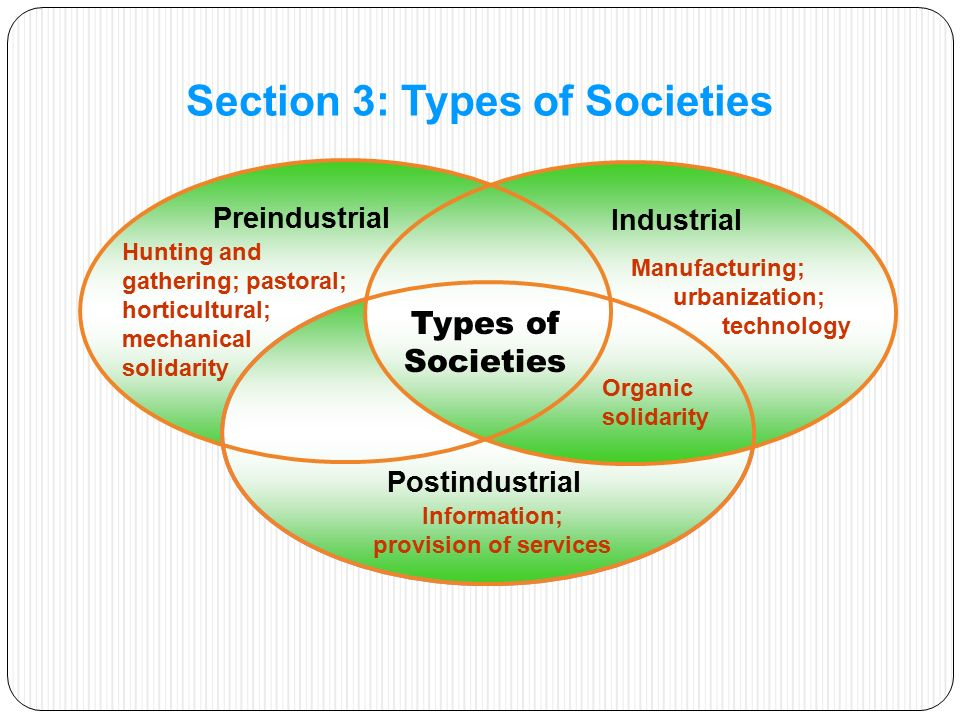 Preindustrial Industrial Postindustrial Types of Societies Hunting and gathering; pastoral; horticultural; mechanical solidarity Organic solidarity Manufacturing; urbanization; technology Information; provision of services