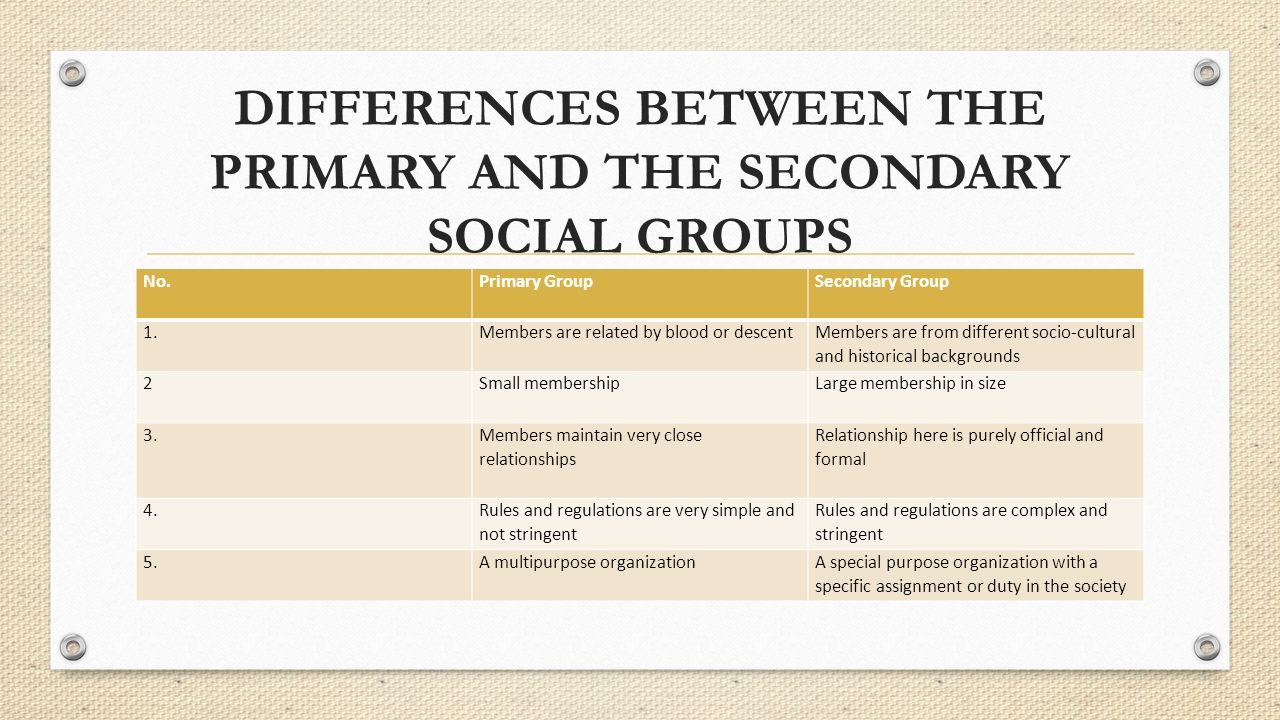 DIFFERENCES BETWEEN THE PRIMARY AND THE SECONDARY SOCIAL GROUPS No.Primary GroupSecondary Group 1.Members are related by blood or descent Members are