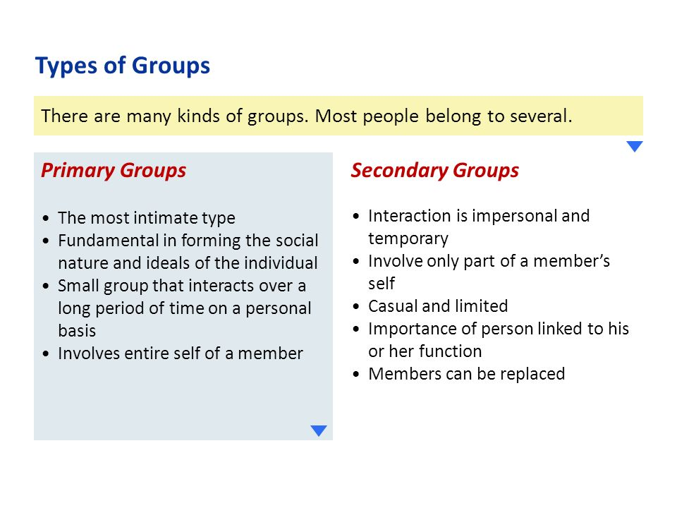 There are many kinds of groups. Most people belong to several.