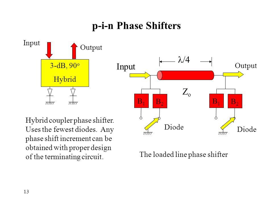 13 p-i-n Phase Shifters 3-dB, 90 o Hybrid B2B2 B1B1 B2B2 B1B1 Diode /4 ZoZo Hybrid coupler phase shifter.