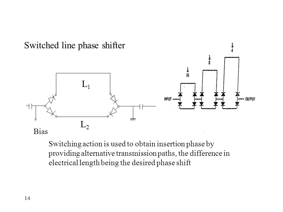 14 Switched line phase shifter L1L1 L2L2 Bias Switching action is used to obtain insertion phase by providing alternative transmission paths, the difference in electrical length being the desired phase shift