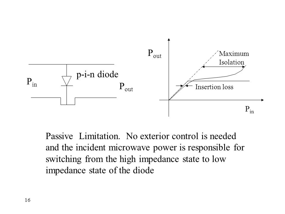 16 P in P out Insertion loss Maximum Isolation P in P out p-i-n diode Passive Limitation.