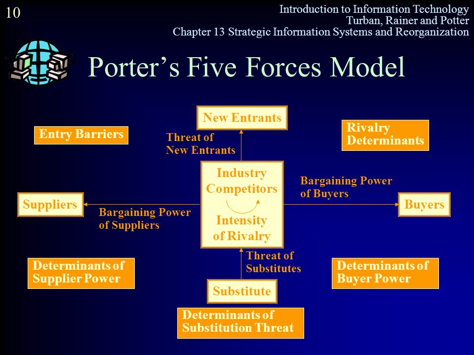 five forces model and information systems Information systems have greatly changed the michael porter five forces model michael porter five forces are the forces which tells you the right competition.