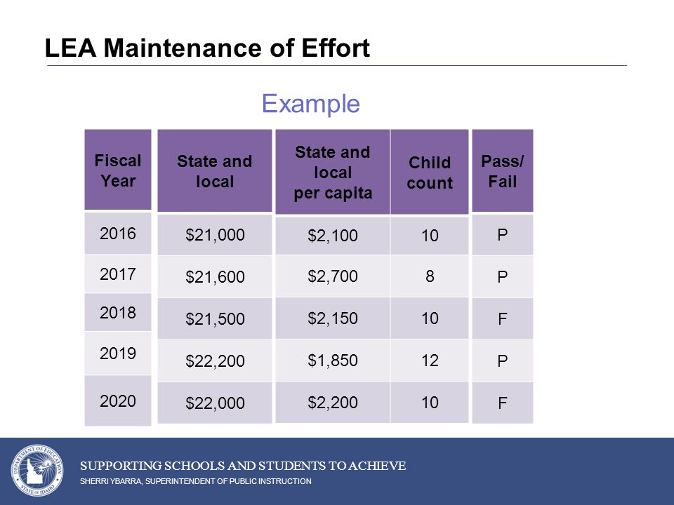 SHERRI YBARRA, SUPERINTENDENT OF PUBLIC INSTRUCTION SUPPORTING SCHOOLS AND STUDENTS TO ACHIEVE LEA Maintenance of Effort Example State and local $21,000 $21,600 $21,500 $22,200 $22,000 State and local per capita Child count $2,10010 $2,7008 $2,15010 $1,85012 $2,20010 Fiscal Year Pass/ Fail P P F P F