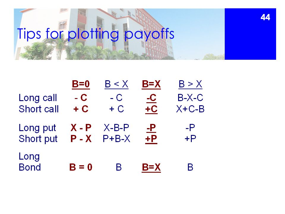 Tips for plotting payoffs 44