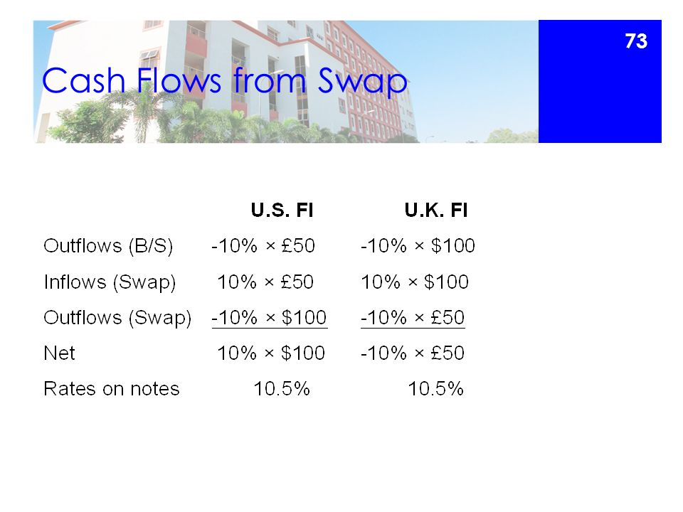 Cash Flows from Swap 73