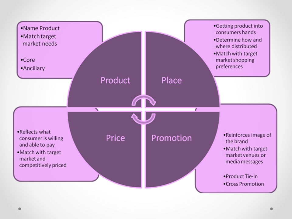 5 ps of marketing