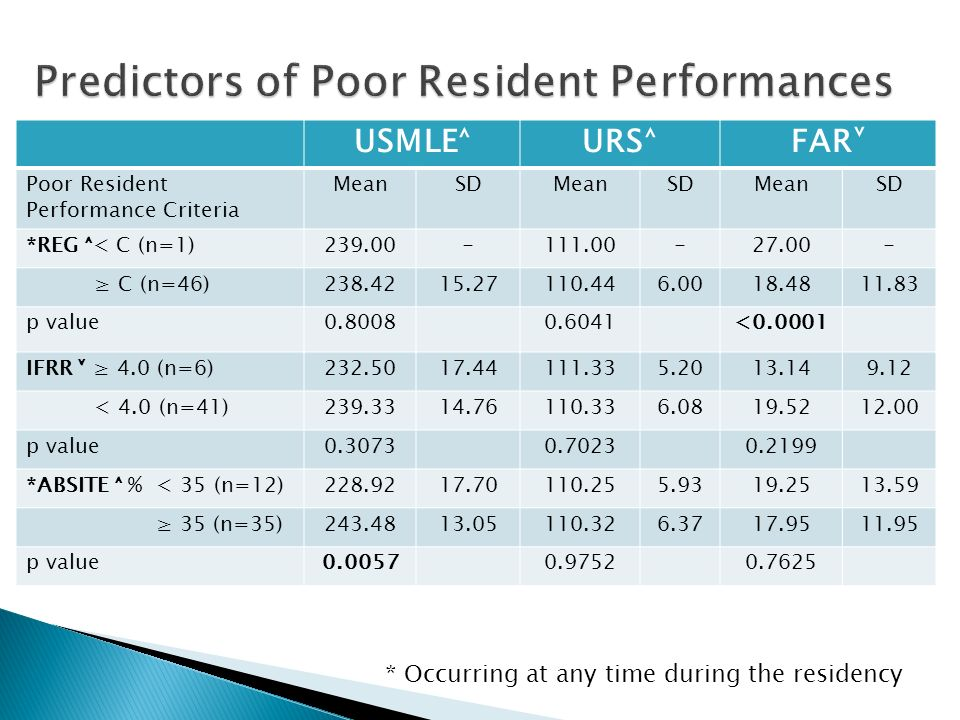 USMLE˄URS˄FAR˅ Poor Resident Performance Criteria MeanSDMeanSDMeanSD *REG ˄< C (n=1)239.00-111.00-27.00- ≥ C (n=46)238.4215.27110.446.0018.4811.83 p value0.80080.6041<0.0001 IFRR ˅ ≥ 4.0 (n=6)232.5017.44111.335.2013.149.12 < 4.0 (n=41)239.3314.76110.336.0819.5212.00 p value0.30730.70230.2199 *ABSITE ˄ % < 35 (n=12)228.9217.70110.255.9319.2513.59 ≥ 35 (n=35)243.4813.05110.326.3717.9511.95 p value0.00570.97520.7625 * Occurring at any time during the residency