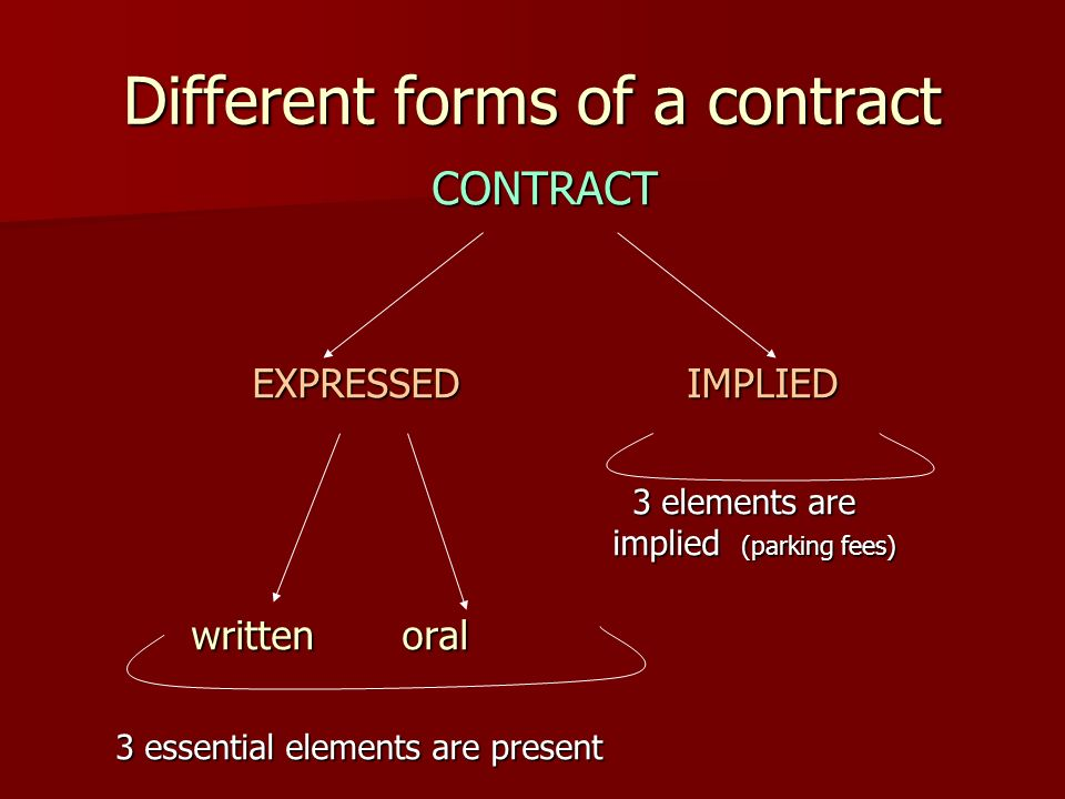 Unit 30 Contract Law. General Requirements For Contract Formation