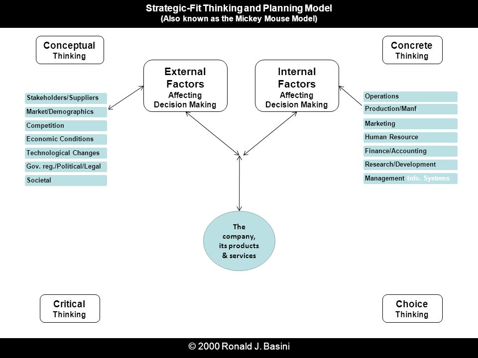 mgt 350 critical thinking strategies in decision making final exam Disadvantages of group decision making include mgt 350 final exam 10) conflict is a force of influence upon decision making, and may hamper decision implementation if not accounted for in the problem formulation and identification process.