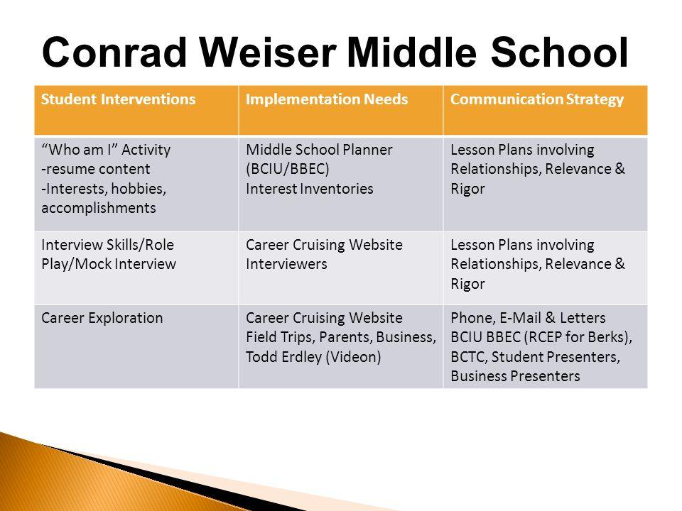 career cruising intro student interventionsimplementation needscommunication strategy