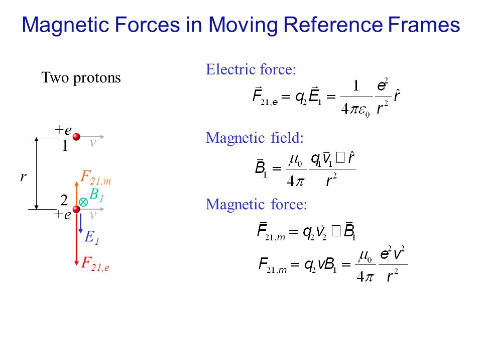 31 two protons e r 1 2 v v electric force e1e1 f 21e magnetic field b1b1 magnetic force f 21m magnetic forces in moving reference frames - Moving Picture Frames