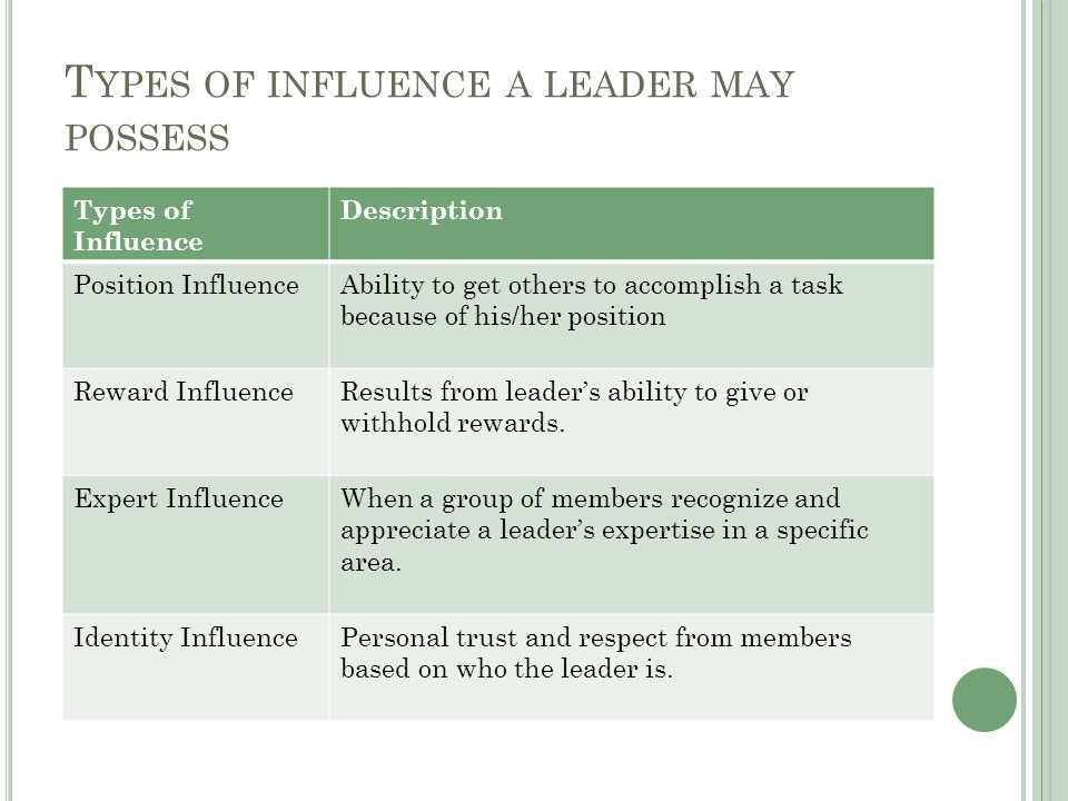 T YPES OF INFLUENCE A LEADER MAY POSSESS Types of Influence Description Position InfluenceAbility to get others to accomplish a task because of his/her position Reward InfluenceResults from leader's ability to give or withhold rewards.