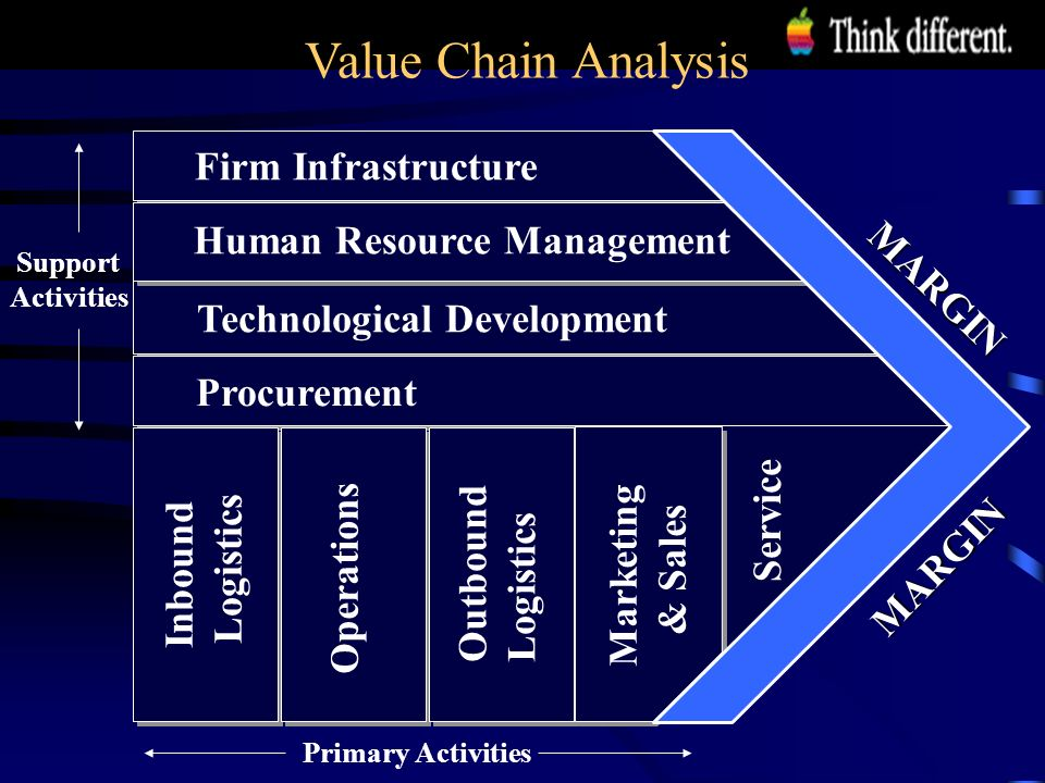 issues and outlook and beyond is apple successful past 4 support activities primary activities value chain analysis technological development human resource management firm infrastructure procurement inbound