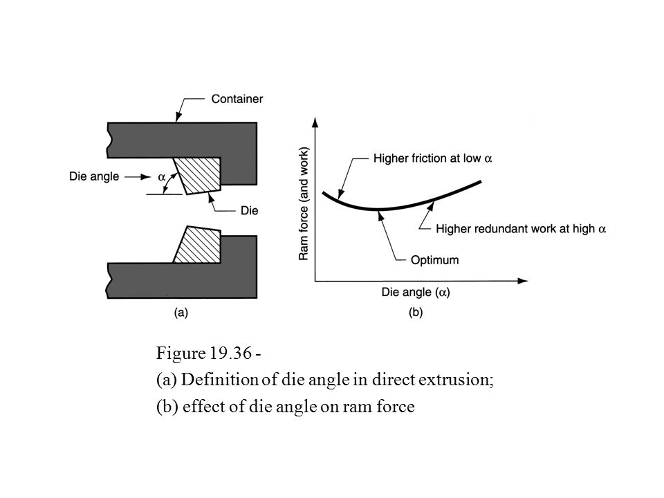 16 Figure 19.36 U2011 (a) Definition Of Die Angle In Direct Extrusion; (b)  Effect Of Die Angle On Ram Force