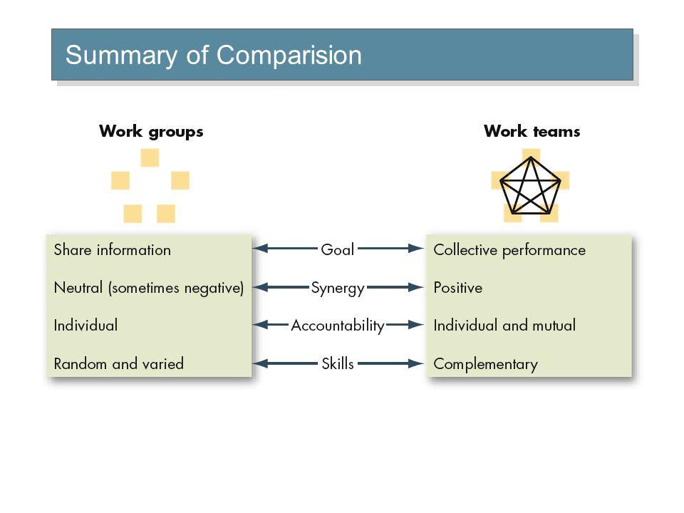Summary of Comparision